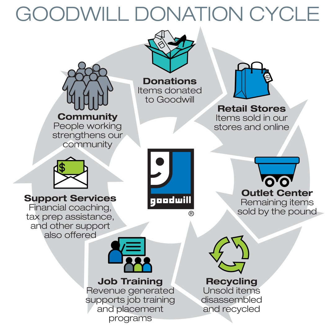 Goodwill-donation-cycle